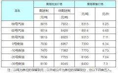 北京市:汽、柴油最高零售价格每