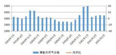 5月份内蒙古现代煤化工产品价格涨跌互现