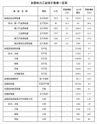 国家能源局发布1-6月份全国电力工业统计数据