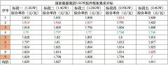 最高1.942、均价1.82元/瓦,国家能源集