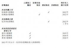 中广核电力:1-9月核电机组总发