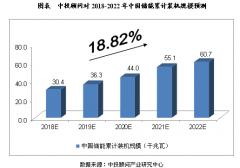 2018-2022年中国储能行业规模预测分析